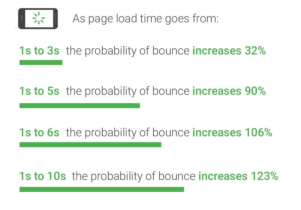 表示速度と直帰率の関係